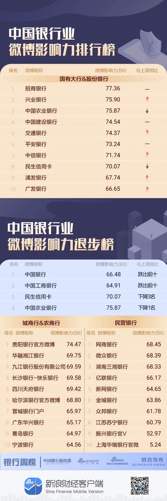 银行机构微博影响力哪家强?中国银行跌出前十