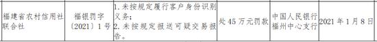 福建省农信联社被罚45万:未按规定报送可疑交易报告