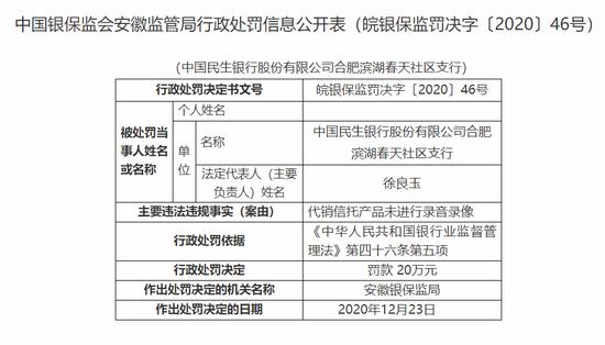 民生银行合肥某支行被罚20万:代销信托产品未进行录音录像