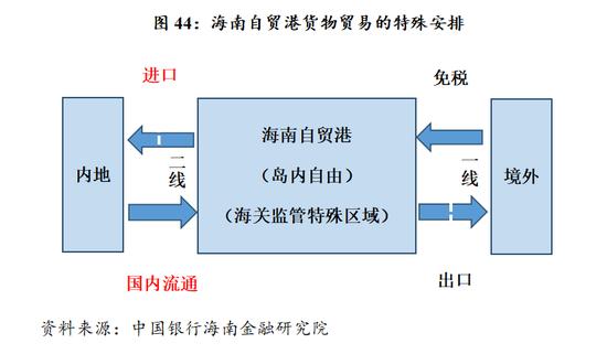 2021年 海南gdp_2020海南gdp统计图