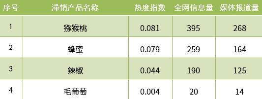 三、滞销农产品热点分析