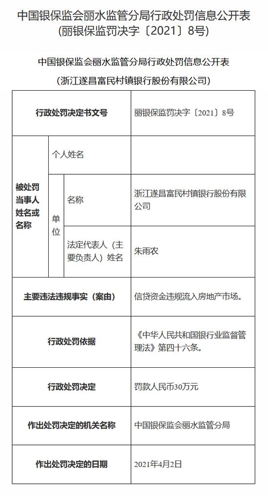 浙江遂昌富民村镇银行被罚30万:信贷资金违规流入房地产市场