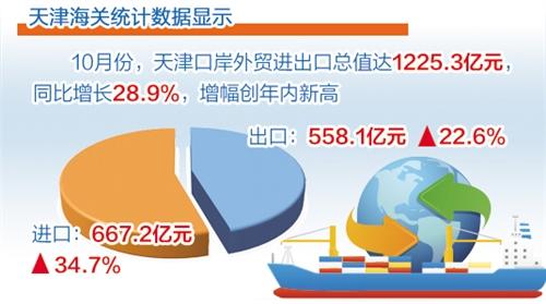 天津:外贸进出口总值同比增长28.9%