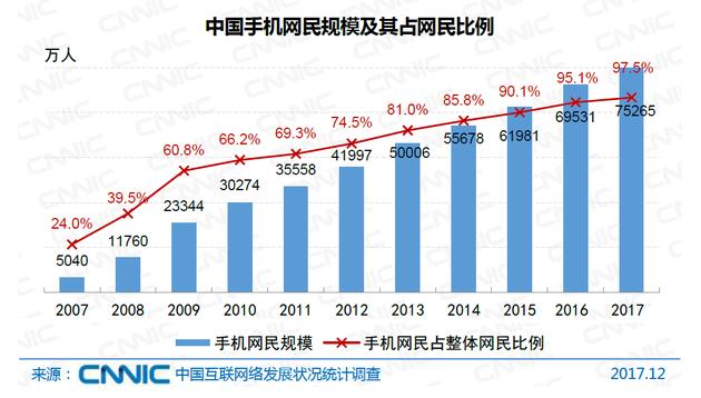 图22 中国手机网民规模及其占网民比例