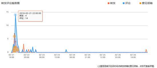 图4:单条微博转评趋势图