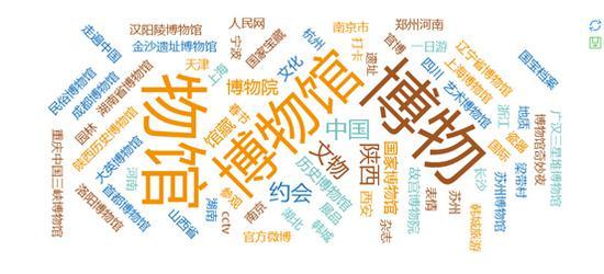 图2:微博网友热议词云