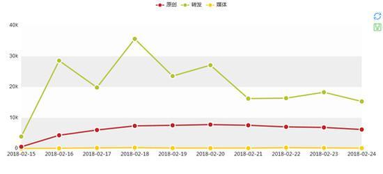 图1:微博传播数据趋势图
