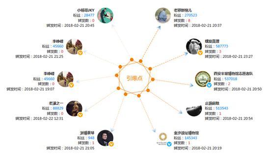 图5:单条微博关键传播用户