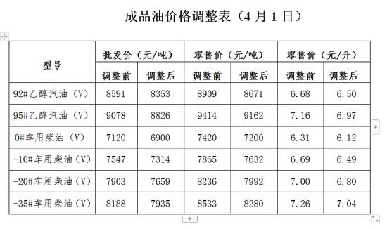 市发改委公布最新油价调整表