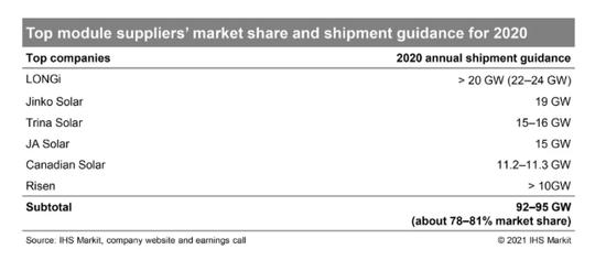 IHS对于全球组件出货的2020年预测