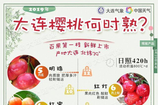 2019年大樱桃成熟上市期预报新鲜出炉