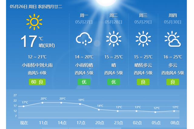 今天夜间到明天白天将有大雨来袭