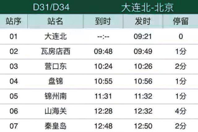 大连进京动车D31将改由大连北站始发