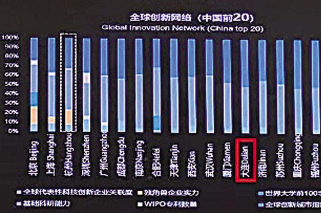 全球价值活力城市大连排名第59位