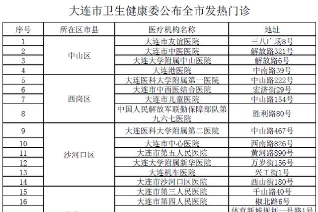 大连发布全市34家发热门诊名单
