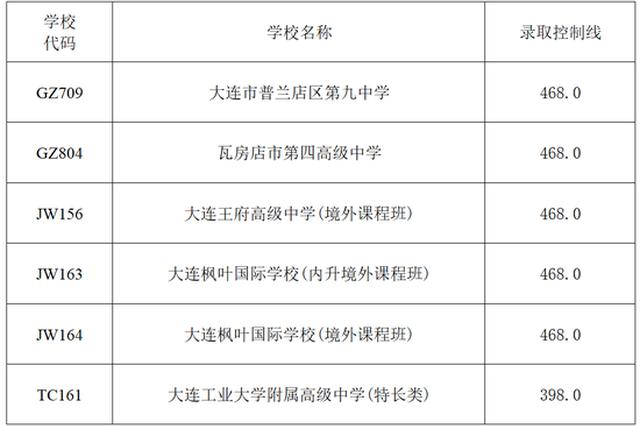 中考第二次征集志愿分数线公布