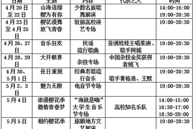 华发缤纷季2021第十三届中国大连(旅顺)国际樱花节即将盛装