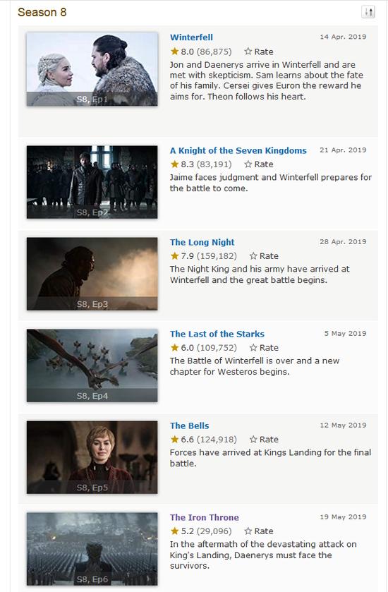 《权力的游戏》最终季外网评分