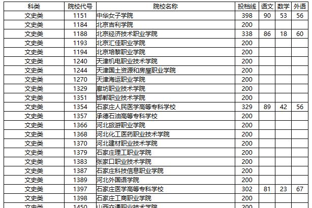 2016湖南高职专科批第一次征集志愿投档分数线