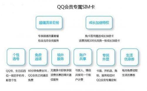 腾讯或做虚拟运营商:发布QQ会员SIM卡调研