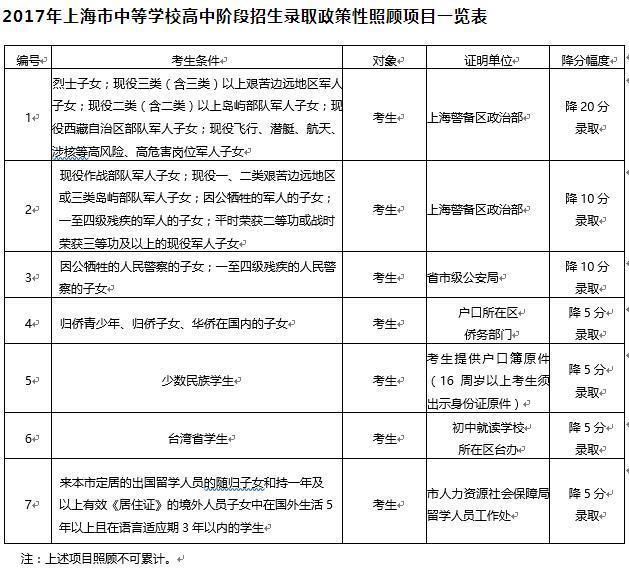 2017上海市中招政策公布 中考6月17 18日举行