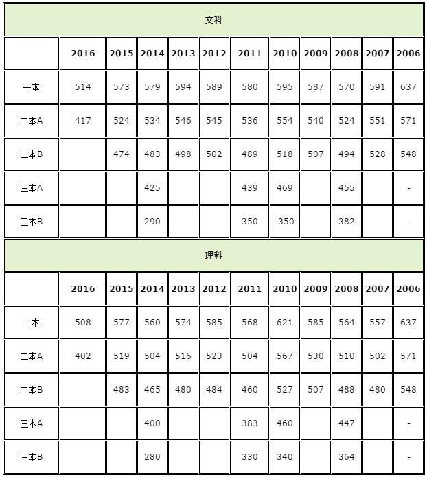 广东2018高考分数线:本科理376文443足球传说之传奇教