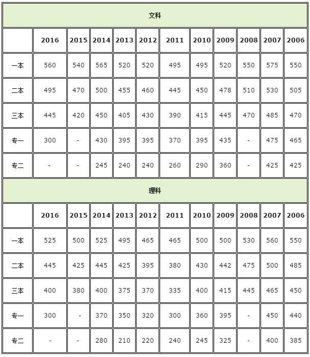 本理�\�_云南2018高考分数线:一本理530文575