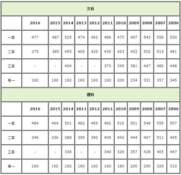 本理�\�_内蒙古2018高考分数线:一本理478文501