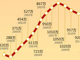 2017高考报名人数