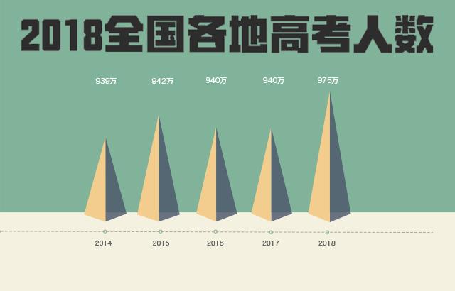 2018各地高考报名人数
