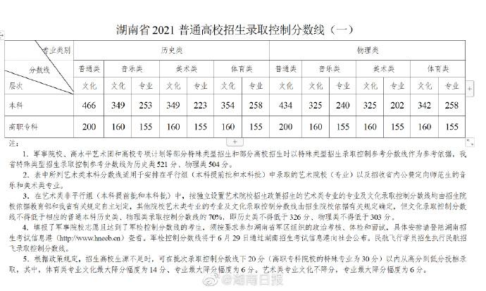 湖南2021高考分数线:普通类本科历史类466物理类434