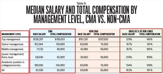 国际注册管理会计师薪资待遇如何