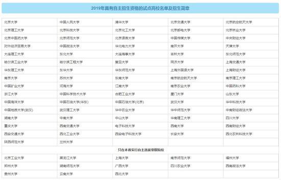 (图1 2019自主招生院校名单)