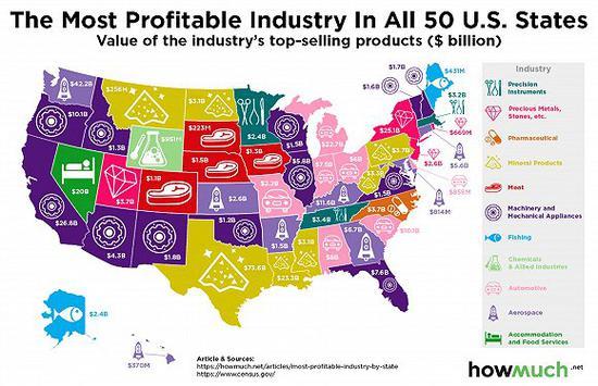 美国各州支柱型产业 经济脉络掌握在哪些产业?