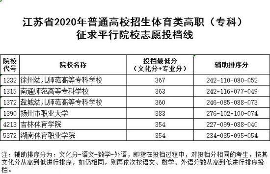 《【无极2平台怎么注册】江苏2020体艺类高职(专科)征求平行院校志愿投档线》