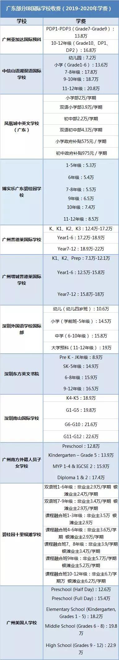 所有学费信息均来自各学校官网(仅显示官网公布学费)
