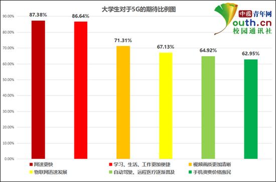 图为大学生对于5G的期待比例。中国青年网记者 李华锡 制图