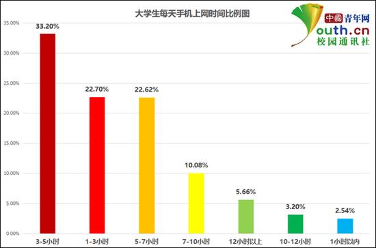 图为大学生每天手机上网时间比例。中国青年网记者 李华锡 制图