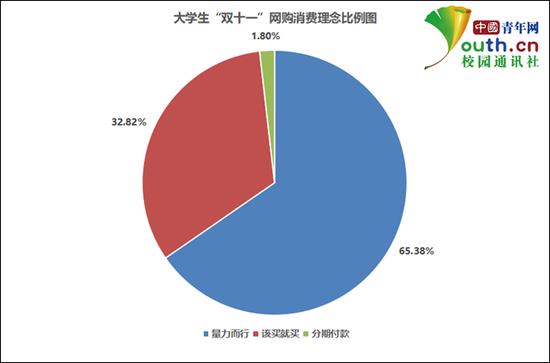 """图为大学生""""双十一""""网购消费理念比例。中国青年网记者 李华锡 制图"""