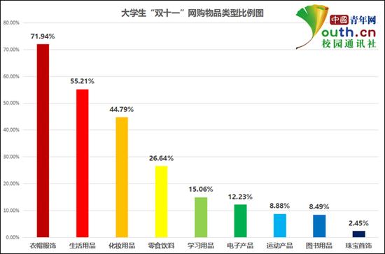 """图为大学生""""双十一""""网购物品类型比例。中国青年网记者 李华锡 制图"""