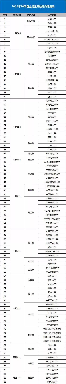 (图2 自主招生院校分类评级表)
