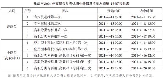 重庆2021高职分类考试招生志愿填报及录取时间安排