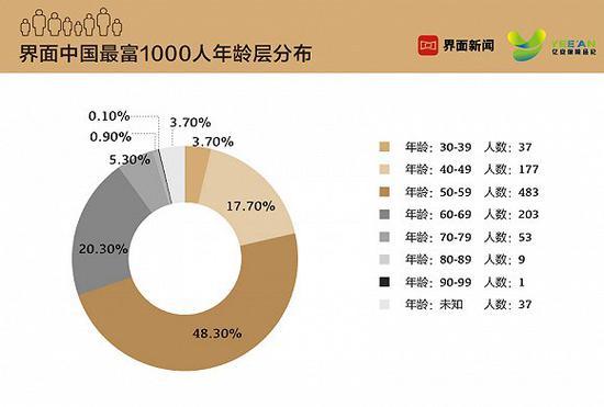 界面发布2019中国最富1000人榜:马云问鼎中国首富
