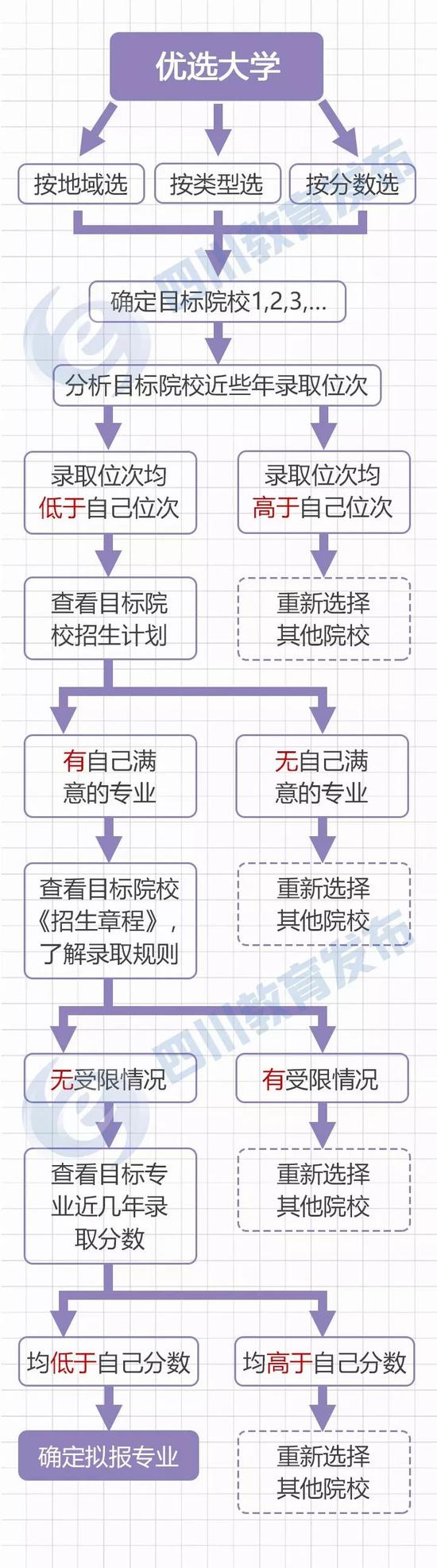 来源:四川省教育考试院