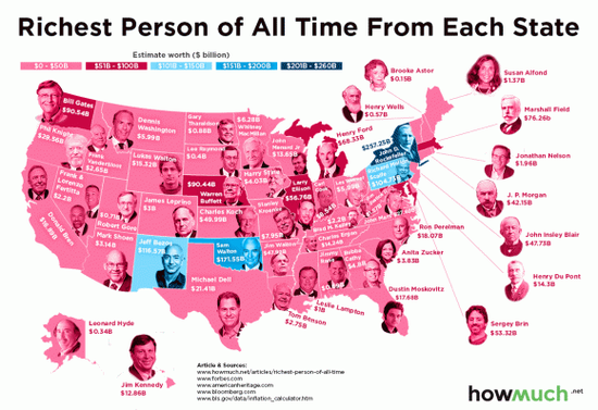 你知道美国各州史上最富的人是谁吗?