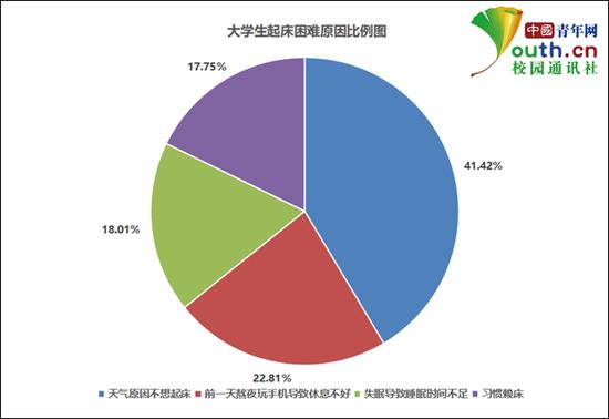 大学生起床困难原因比例。中国青年网记者 李华锡 制图