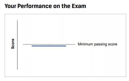 当同学们收到成绩单的时候,会看到有如上的图表。