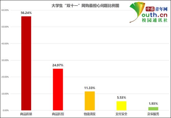 """图为大学生""""双十一""""网购最担心问题比例。中国青年网记者 李华锡 制图"""