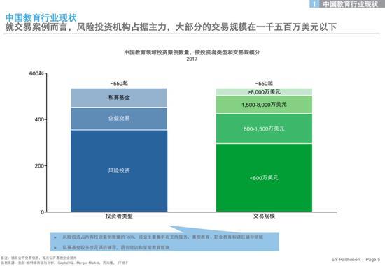 安永发布2018教育行业洞见 教育资产证券化已成必然