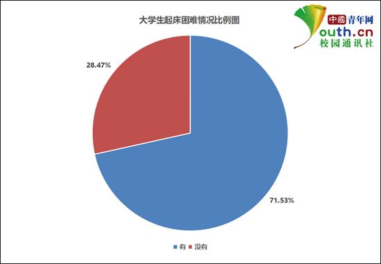大学生起床困难情况比例。中国青年网记者 李华锡 制图
